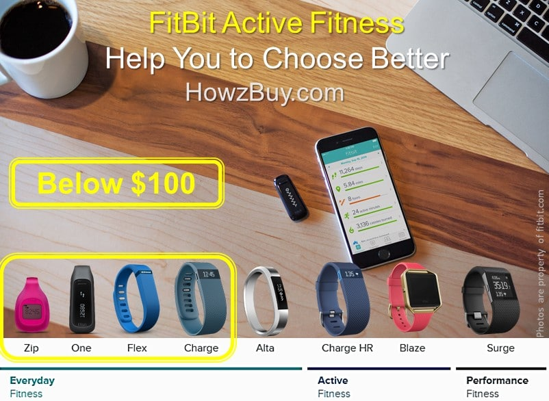 Fitbit Zip vs One vs Flex 2 vs Charge HR [Best Below $100]