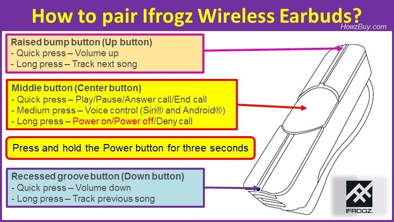 How to pair Ifrogz Wireless Earbuds?