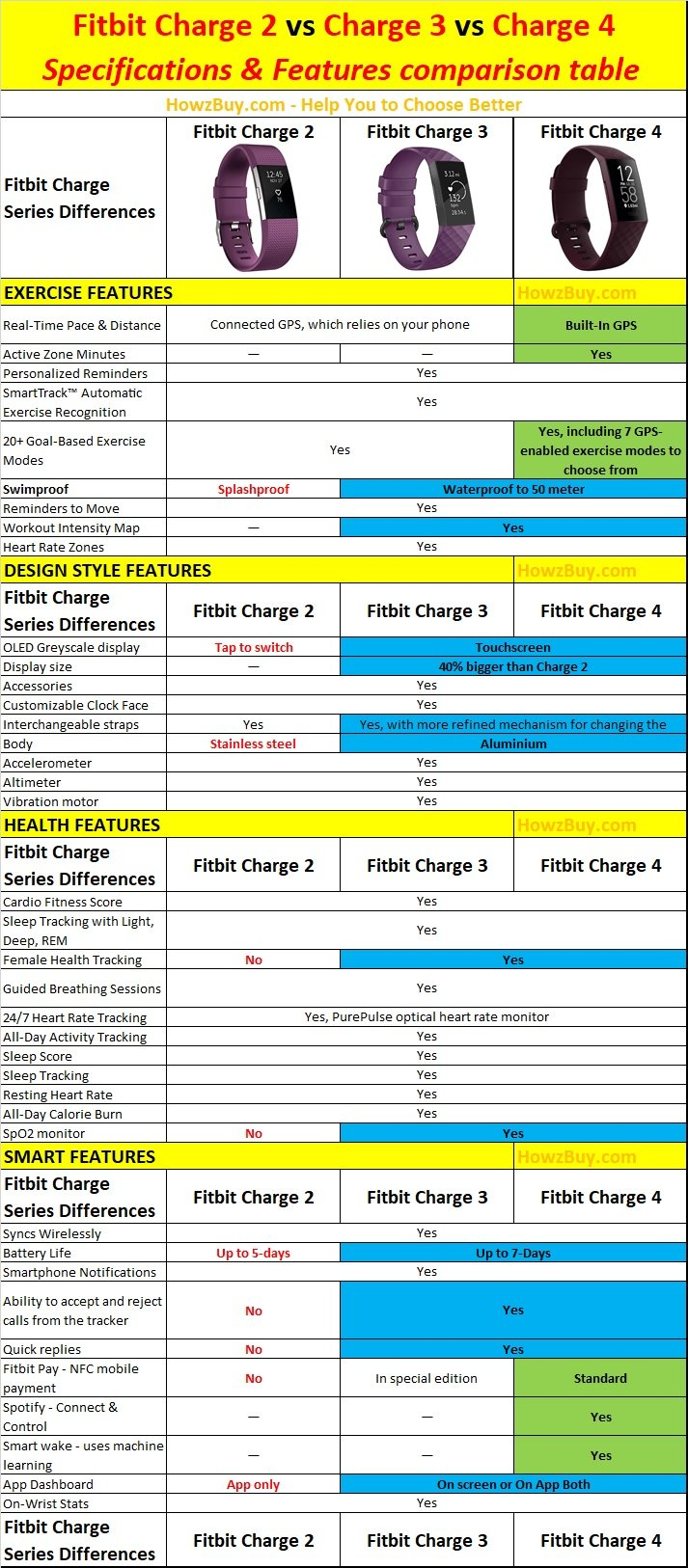 Fitbit Charge 2 vs Charge 3 vs Charge 4 - Specifications and Features comparison table new