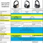 Samsung AKG Y600NC Vs N700NC Vs N700NC M2 Specifications & Features comparison table