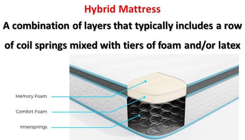 Which is the Best Hybrid Mattress to Buy