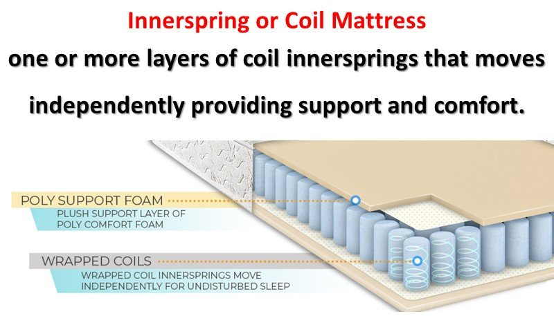 Which is the Best Innerspring or Coil Mattress to Buy