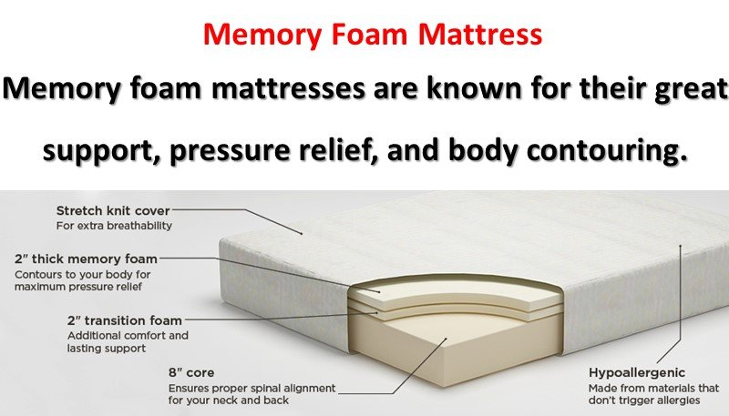 Which is the Best Memory Foam Mattress to Buy