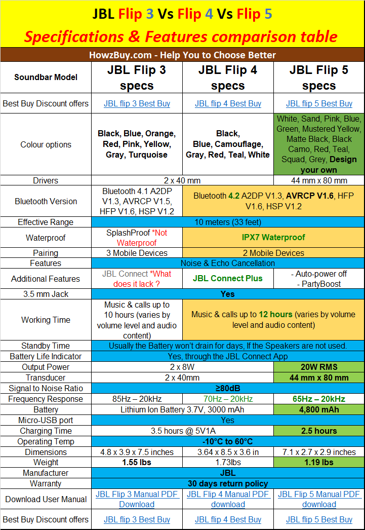 JBL Flip 3 Vs Flip 4 Vs Flip 5 - Specifications & Features comparison table